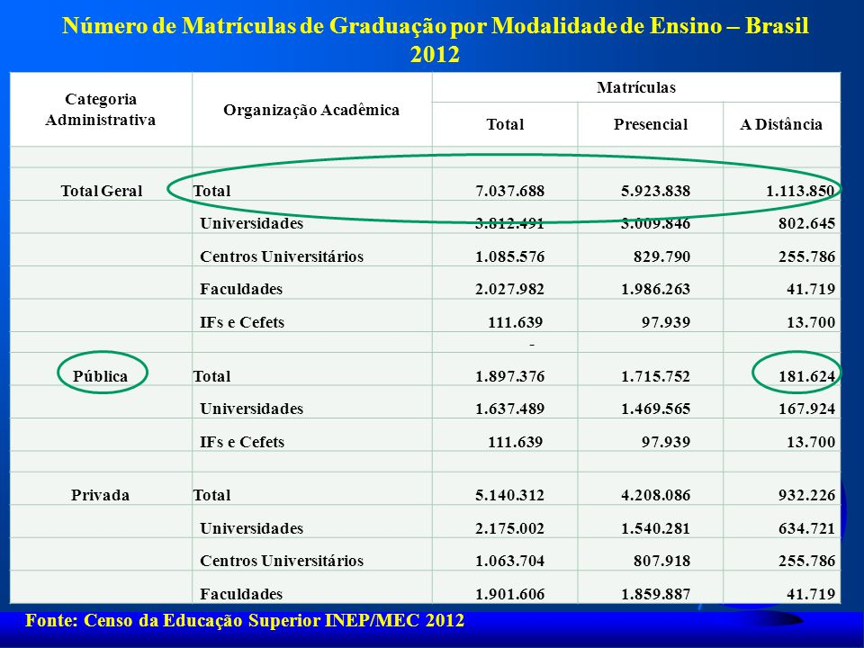 Categoria Administrativa Organização Acadêmica
