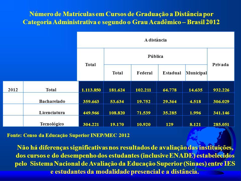 Número de Matrículas em Cursos de Graduação a Distância por Categoria Administrativa e segundo o Grau Acadêmico – Brasil 2012