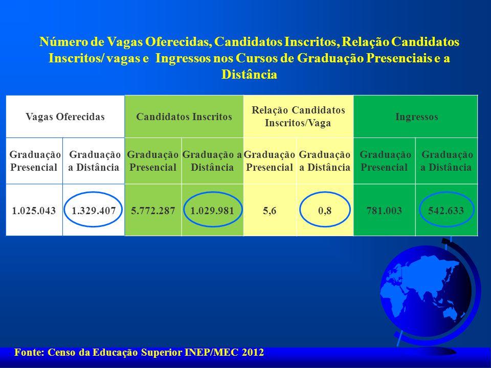 Relação Candidatos Inscritos/Vaga