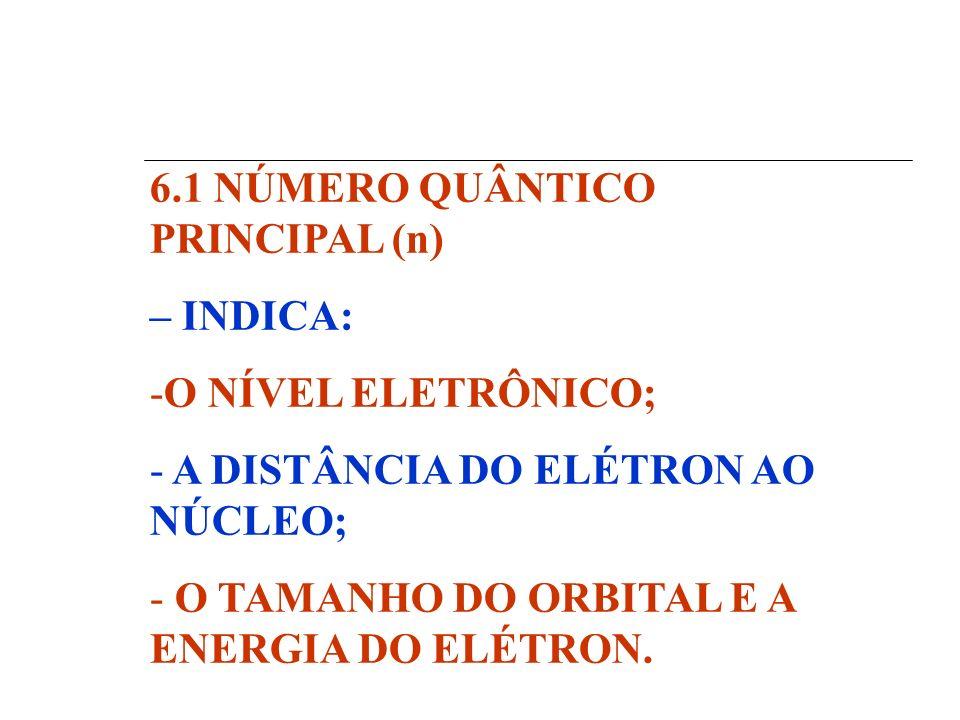 6.1 NÚMERO QUÂNTICO PRINCIPAL (n)