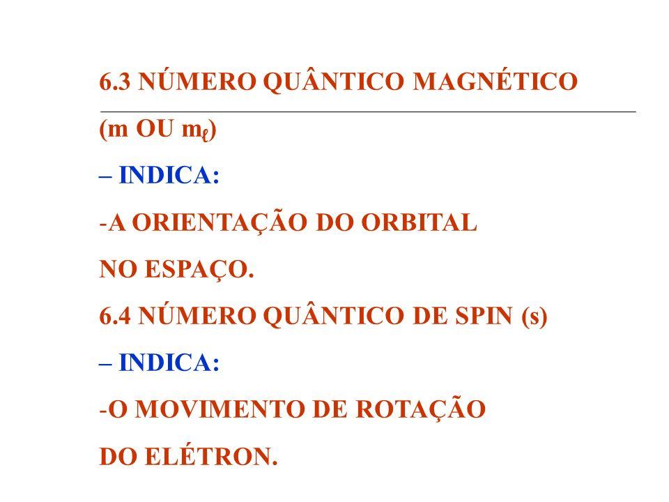 6.3 NÚMERO QUÂNTICO MAGNÉTICO