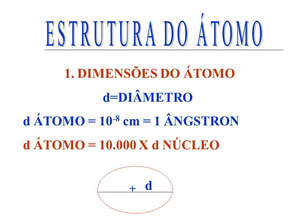 ESTRUTURA DO ÁTOMO 1. DIMENSÕES DO ÁTOMO d=DIÂMETRO