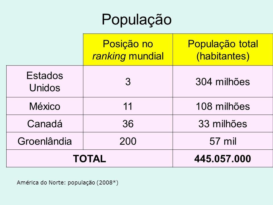 População total (habitantes)