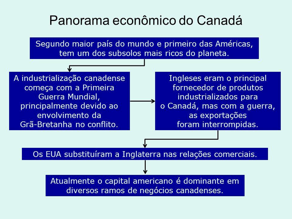 Panorama econômico do Canadá