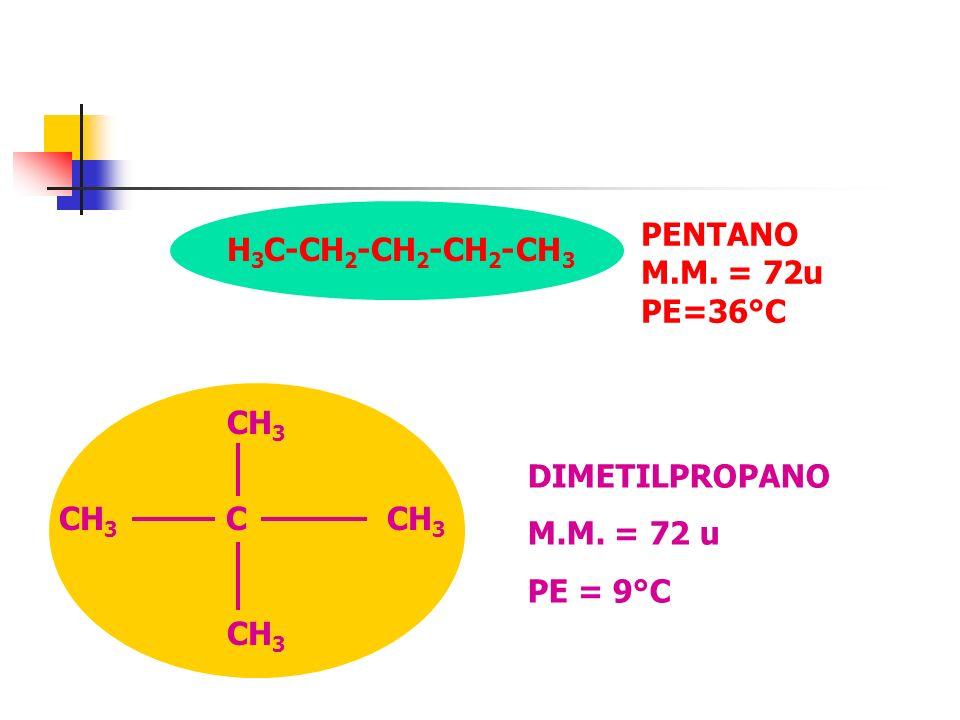 PENTANO M.M. = 72u PE=36°C H3C-CH2-CH2-CH2-CH3. CH3. CH3 C CH3.