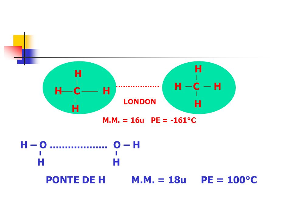 H H C H. H. H C H. LONDON. M.M. = 16u PE = -161°C. H – O ................... O – H.
