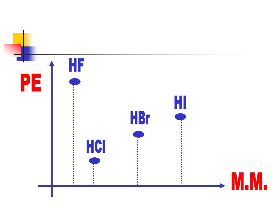 HF PE HI HBr HCl M.M.