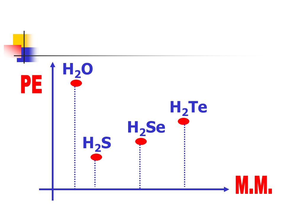 H2O PE H2Te H2Se H2S M.M.