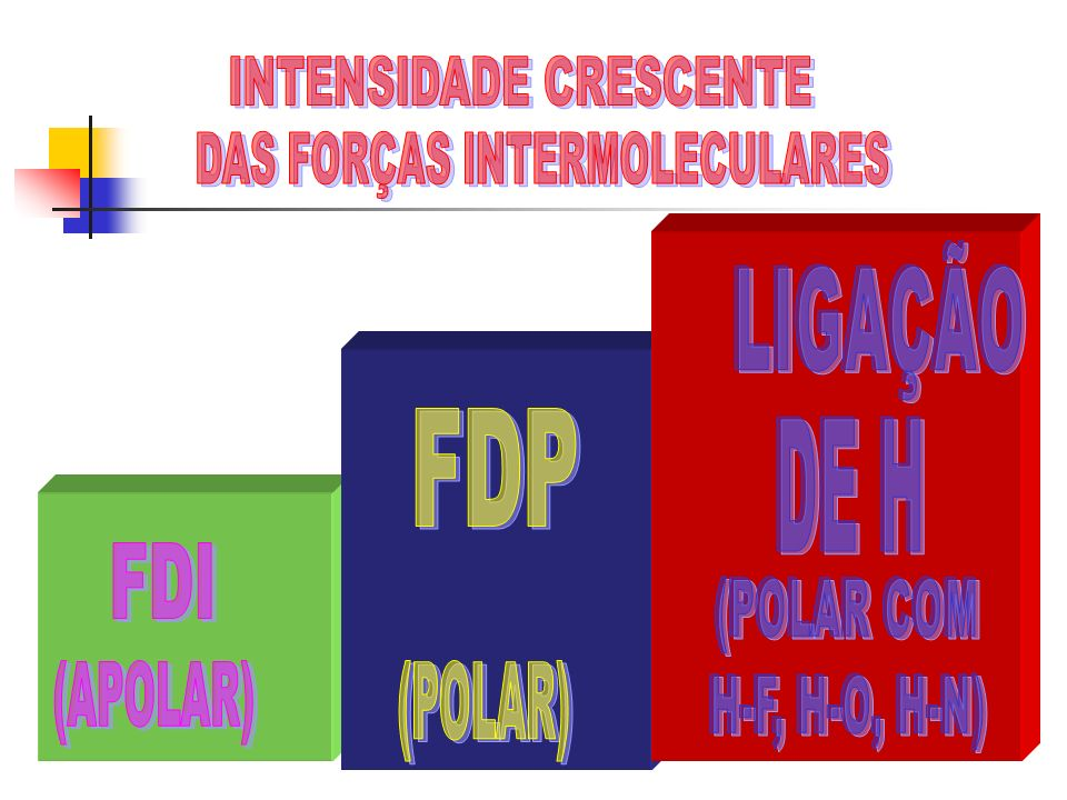 LIGAÇÃO FDP DE H FDI INTENSIDADE CRESCENTE DAS FORÇAS INTERMOLECULARES