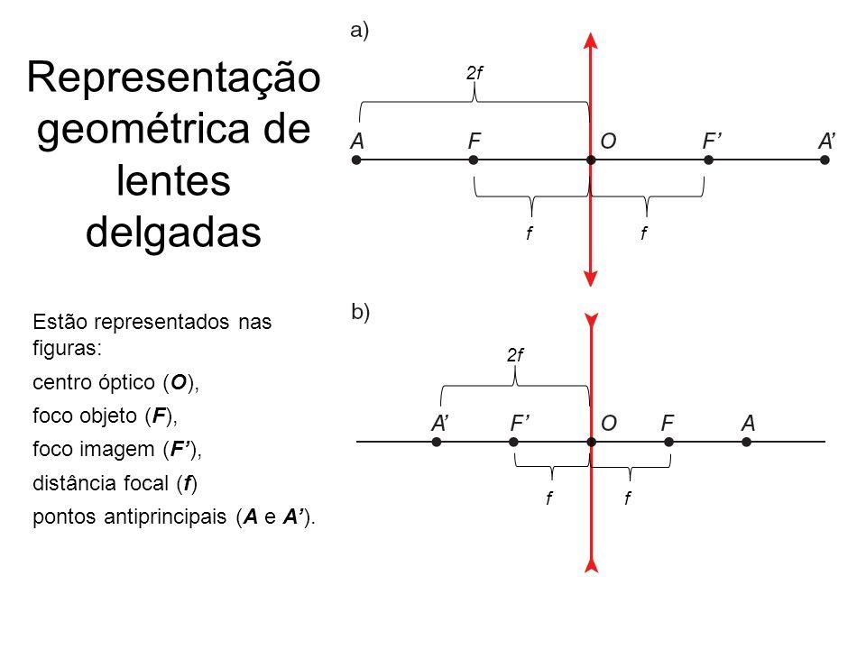 Representação geométrica de lentes delgadas