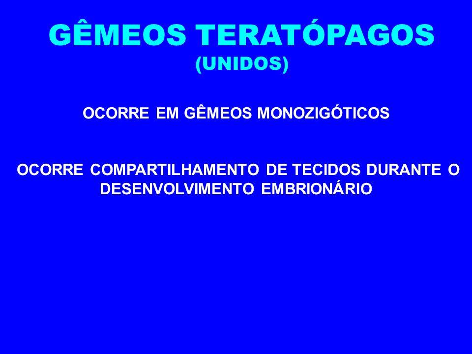 OCORRE EM GÊMEOS MONOZIGÓTICOS