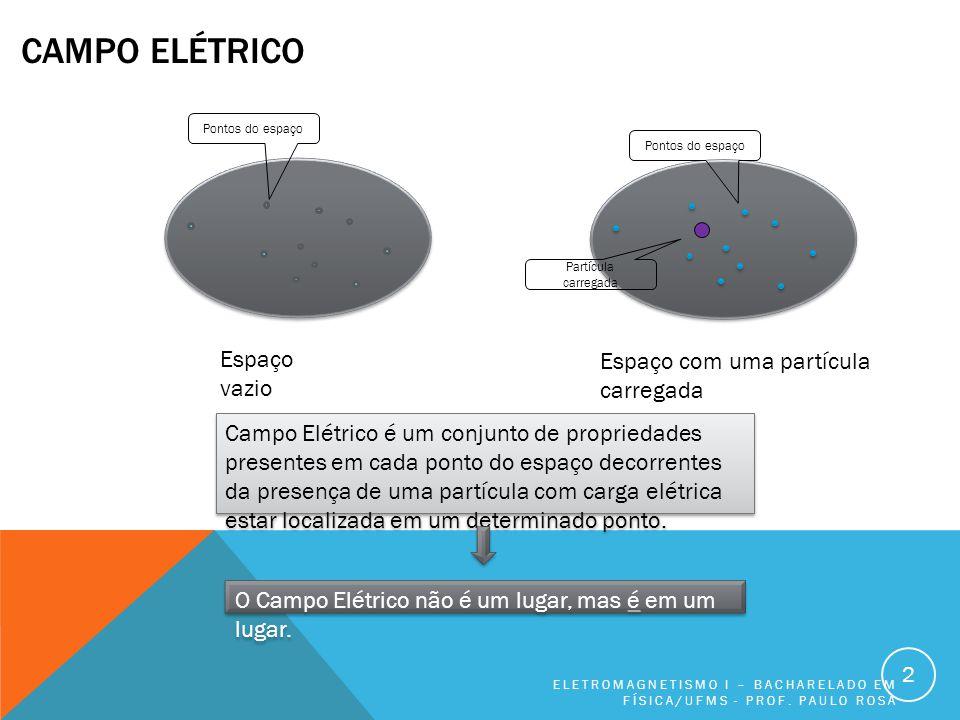 Campo elétrico Espaço vazio Espaço com uma partícula carregada