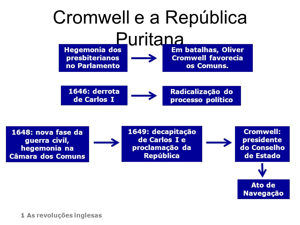 Cromwell e a República Puritana