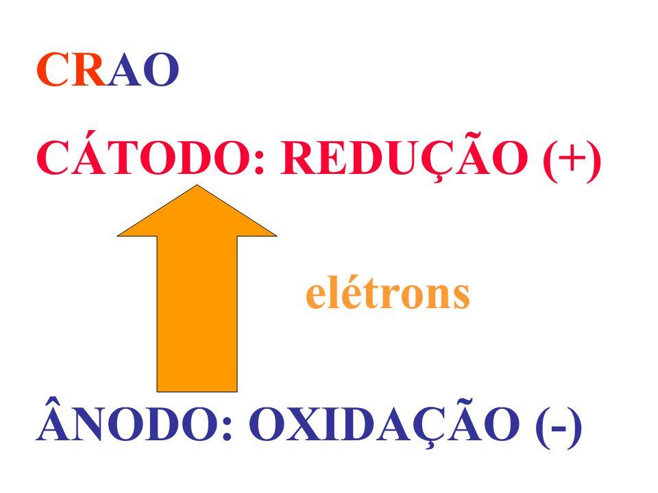 CRAO CÁTODO: REDUÇÃO (+) ÂNODO: OXIDAÇÃO (-) elétrons