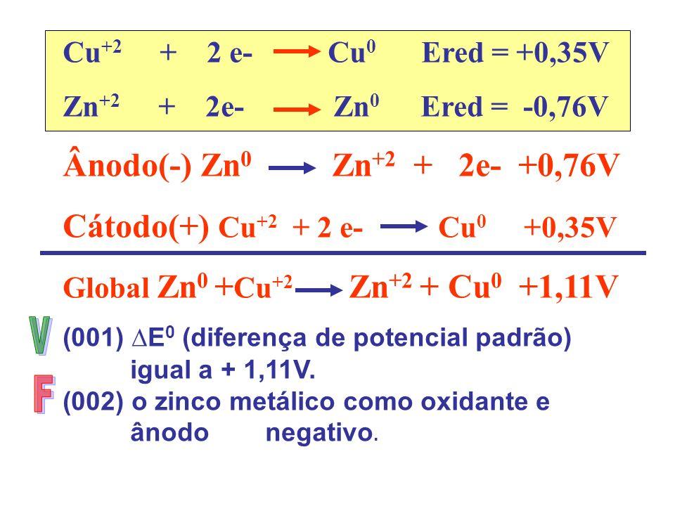 Ânodo(-) Zn0 Zn+2 + 2e- +0,76V Cátodo(+) Cu+2 + 2 e- Cu0 +0,35V