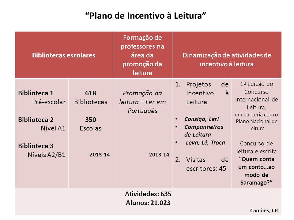Plano de Incentivo à Leitura
