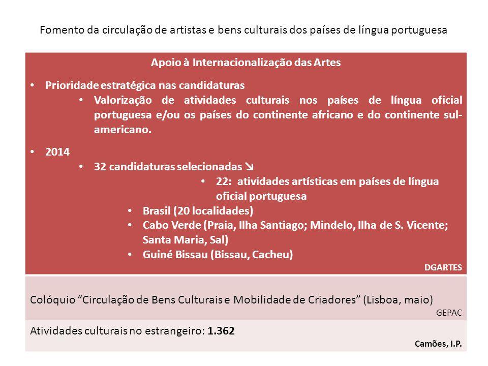 Apoio à Internacionalização das Artes