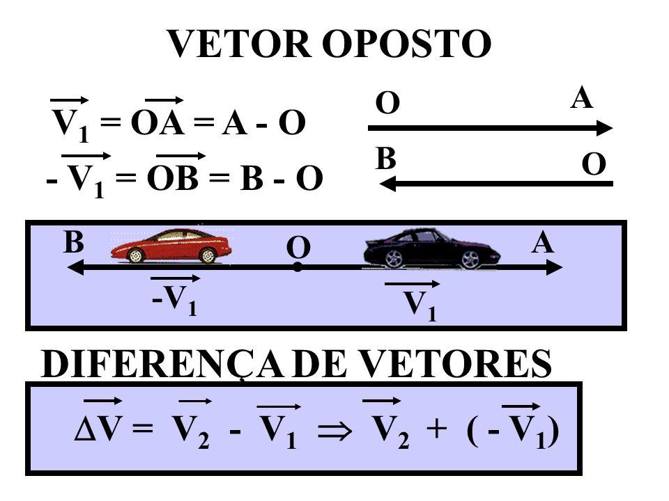 VETOR OPOSTO DIFERENÇA DE VETORES V1 = OA = A - O - V1 = OB = B - O •