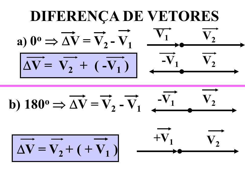 DIFERENÇA DE VETORES V = V2 + ( -V1 ) b) 180o  V = V2 - V1