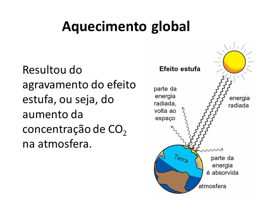 Aquecimento global Resultou do agravamento do efeito estufa, ou seja, do aumento da concentração de CO2 na atmosfera.