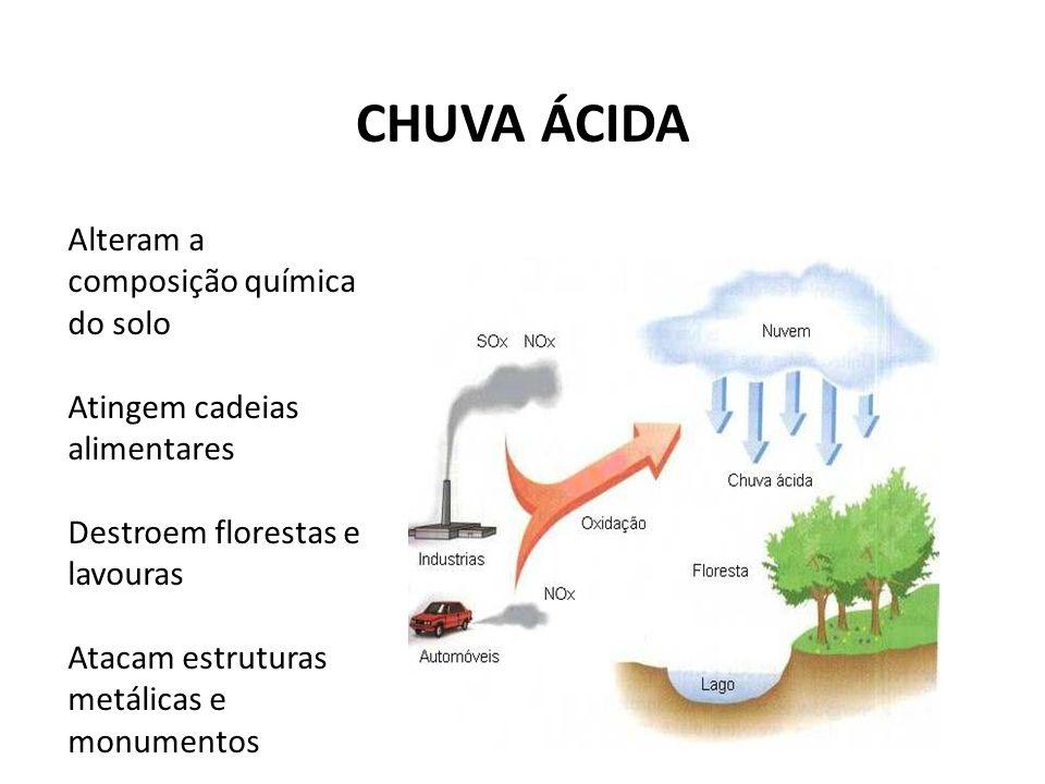 CHUVA ÁCIDA Alteram a composição química do solo
