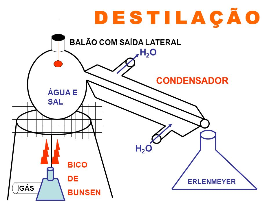 DESTILAÇÃO H2O CONDENSADOR H2O BALÃO COM SAÍDA LATERAL ÁGUA E SAL BICO