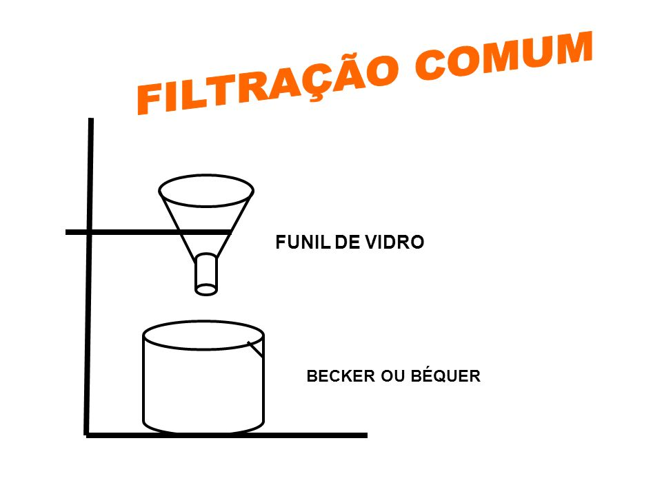 FILTRAÇÃO COMUM FUNIL DE VIDRO BECKER OU BÉQUER