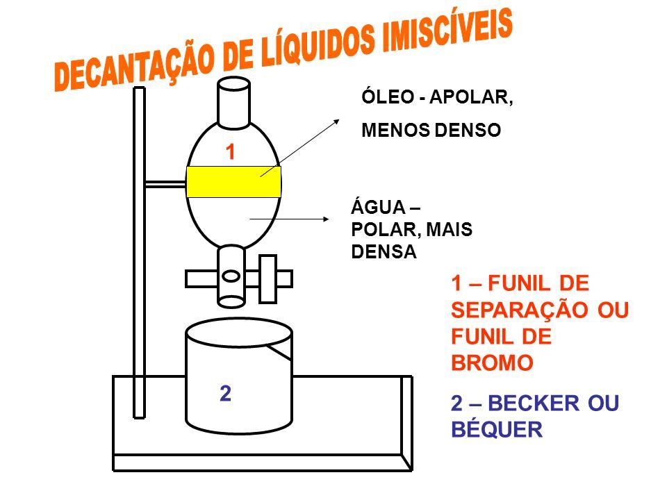 DECANTAÇÃO DE LÍQUIDOS IMISCÍVEIS