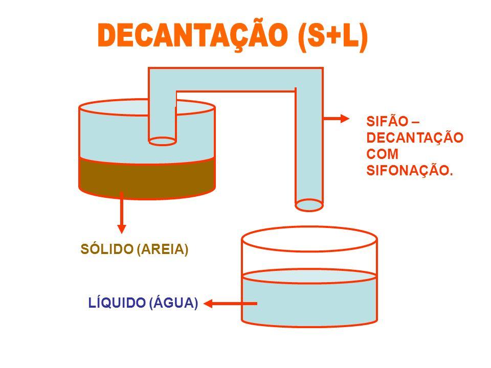 DECANTAÇÃO (S+L) SIFÃO – DECANTAÇÃO COM SIFONAÇÃO. SÓLIDO (AREIA)