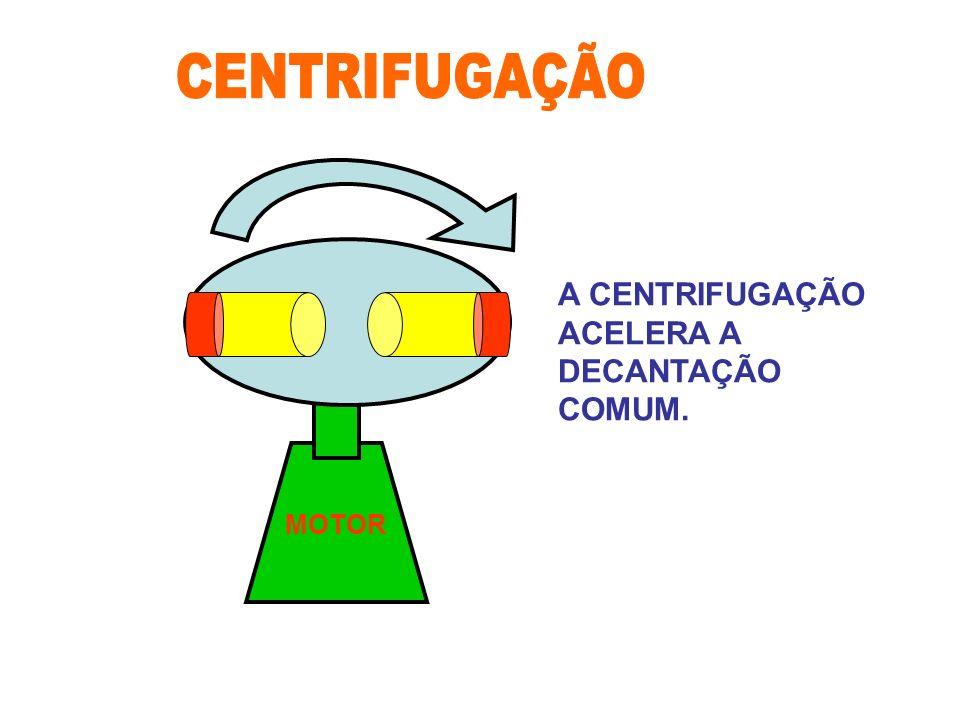 CENTRIFUGAÇÃO A CENTRIFUGAÇÃO ACELERA A DECANTAÇÃO COMUM. MOTOR