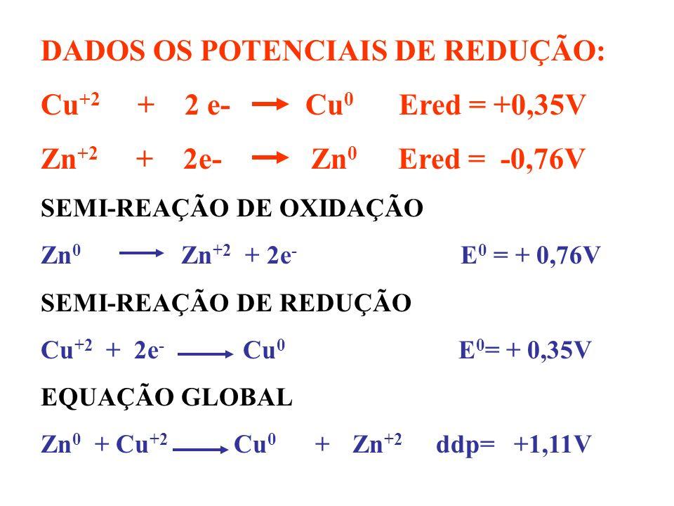 DADOS OS POTENCIAIS DE REDUÇÃO: Cu+2 + 2 e- Cu0 Ered = +0,35V