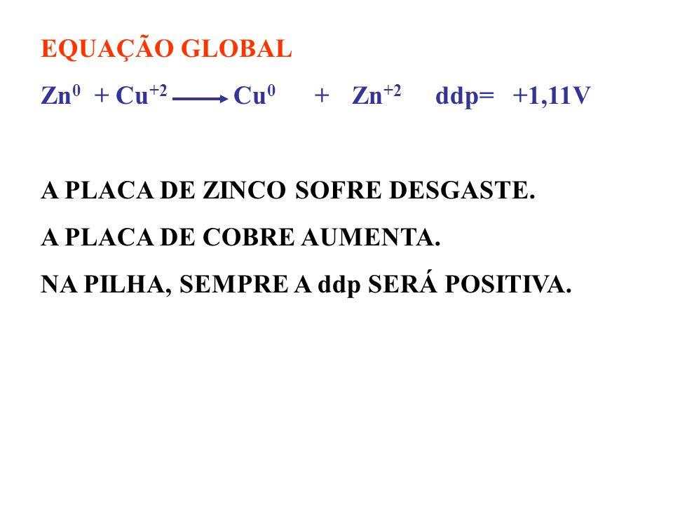 EQUAÇÃO GLOBALZn0 + Cu+2 Cu0 + Zn+2 ddp= +1,11V. A PLACA DE ZINCO SOFRE DESGASTE.