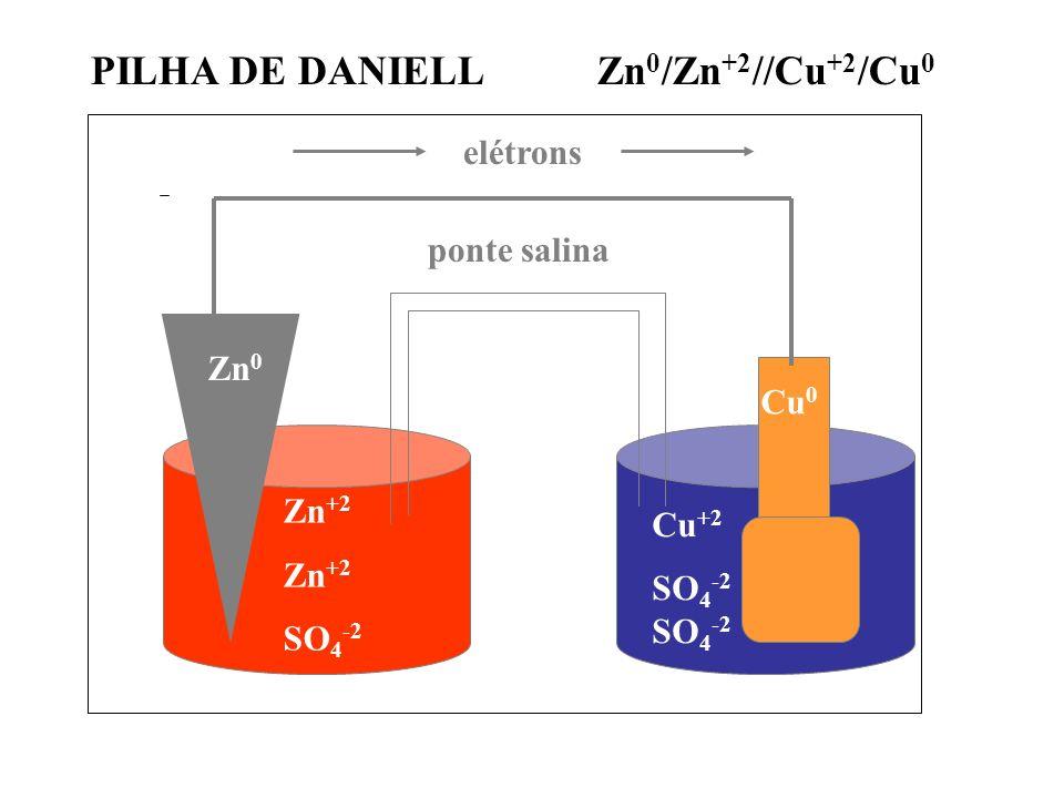 PILHA DE DANIELL Zn0/Zn+2//Cu+2/Cu0