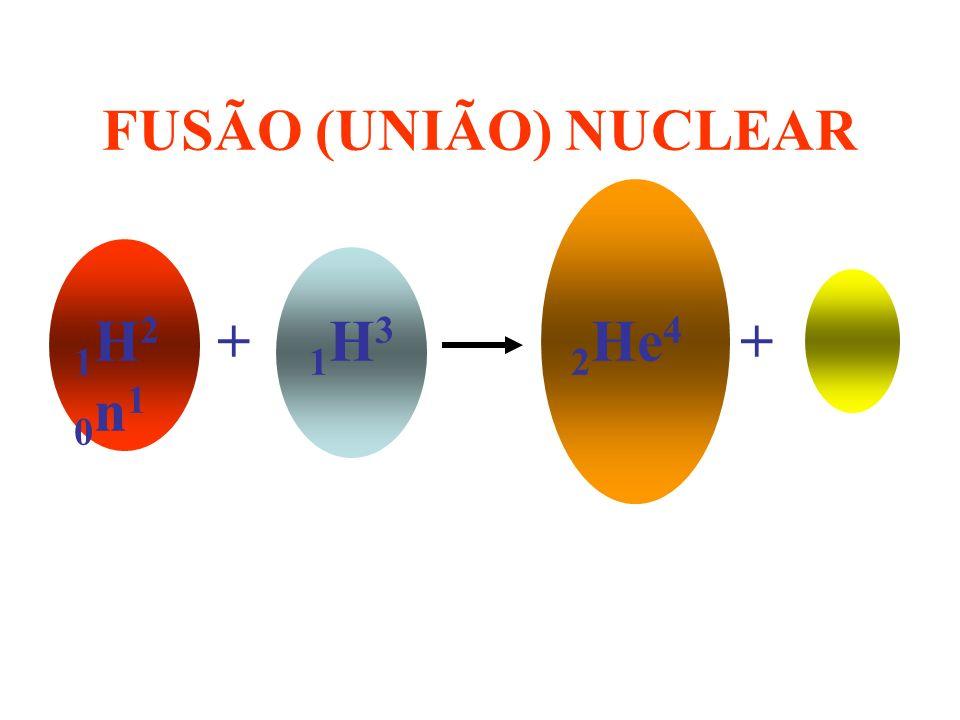 FUSÃO (UNIÃO) NUCLEAR 1H2 + 1H3 2He4 + 0n1
