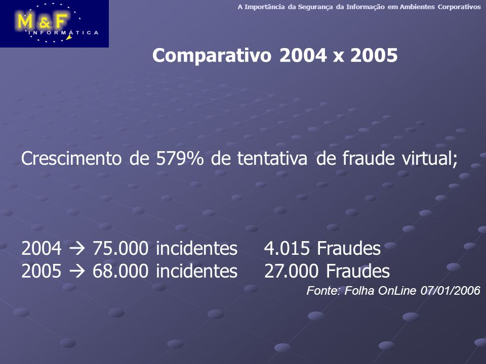 Crescimento de 579% de tentativa de fraude virtual;