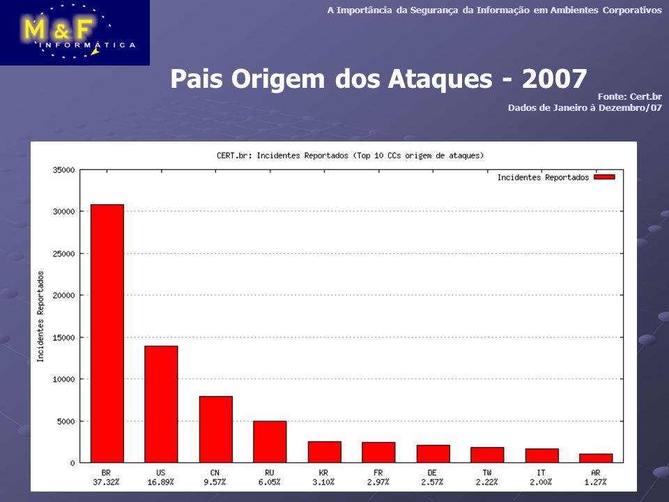 Pais Origem dos Ataques - 2007