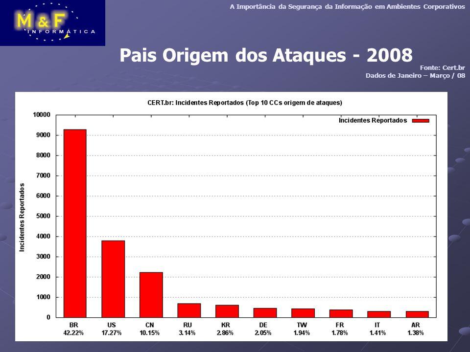 Pais Origem dos Ataques - 2008