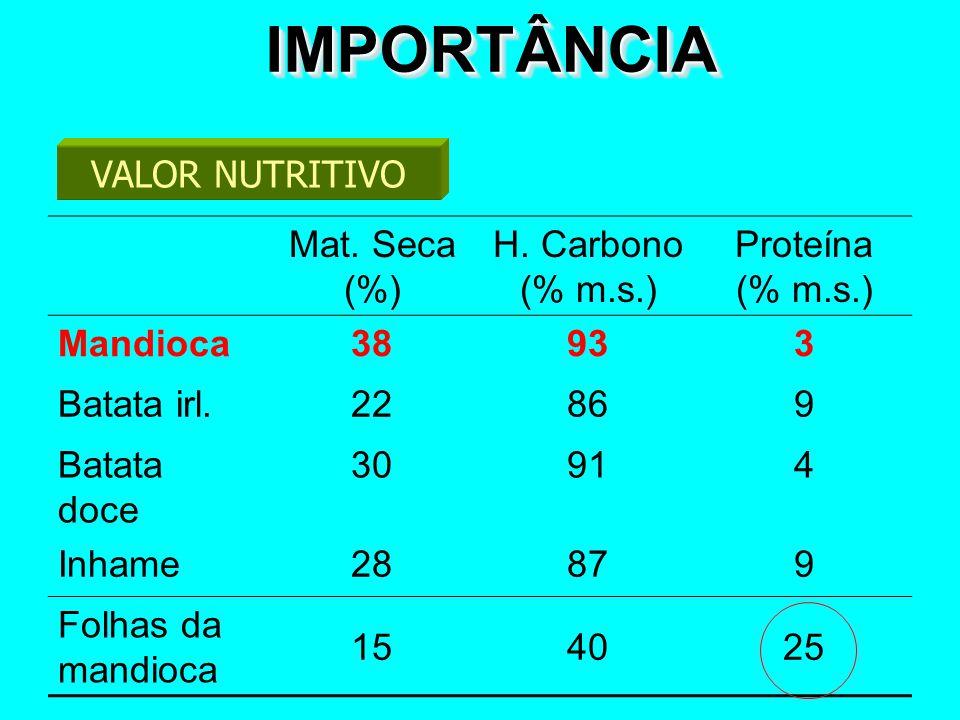 IMPORTÂNCIA VALOR NUTRITIVO Mat. Seca (%) H. Carbono (% m.s.)