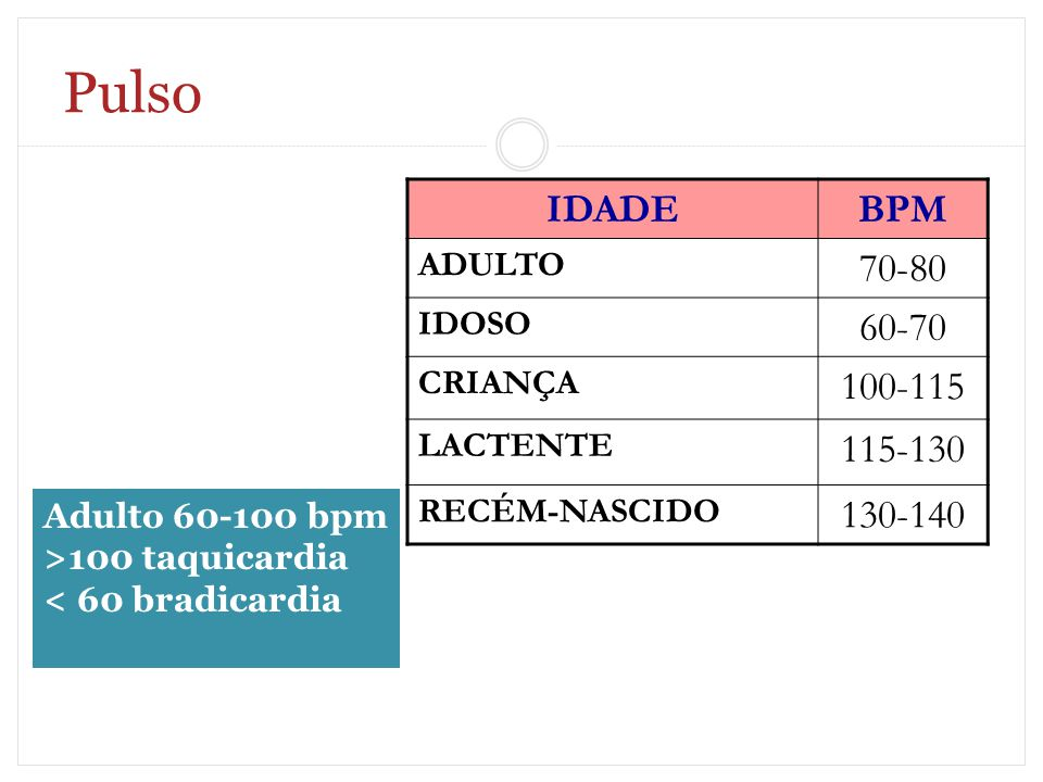 Pulso IDADE BPM 70-80 60-70 100-115 115-130 130-140 ADULTO IDOSO