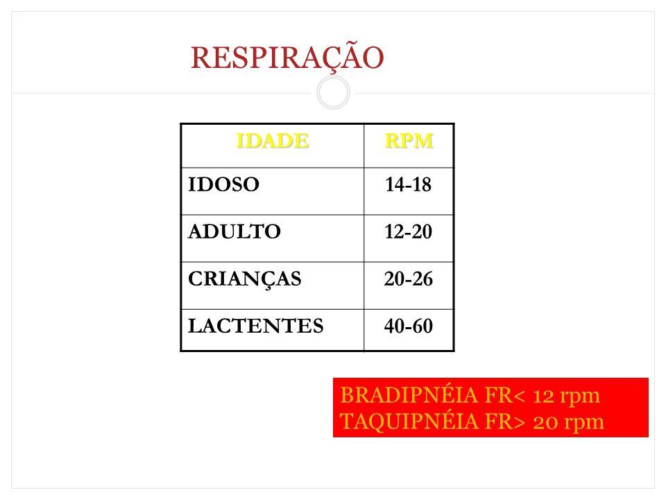 RESPIRAÇÃO IDADE RPM IDOSO 14-18 ADULTO 12-20 CRIANÇAS 20-26 LACTENTES