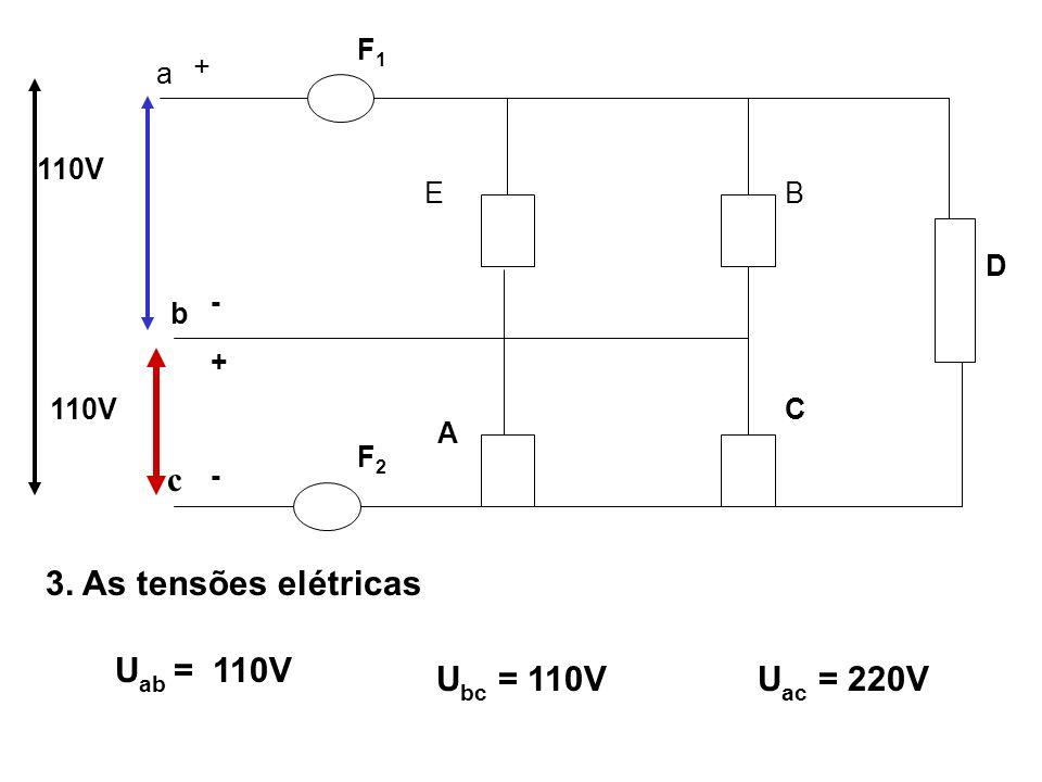 c 3. As tensões elétricas Uab = 110V Ubc = 110V Uac = 220V a + - b F1