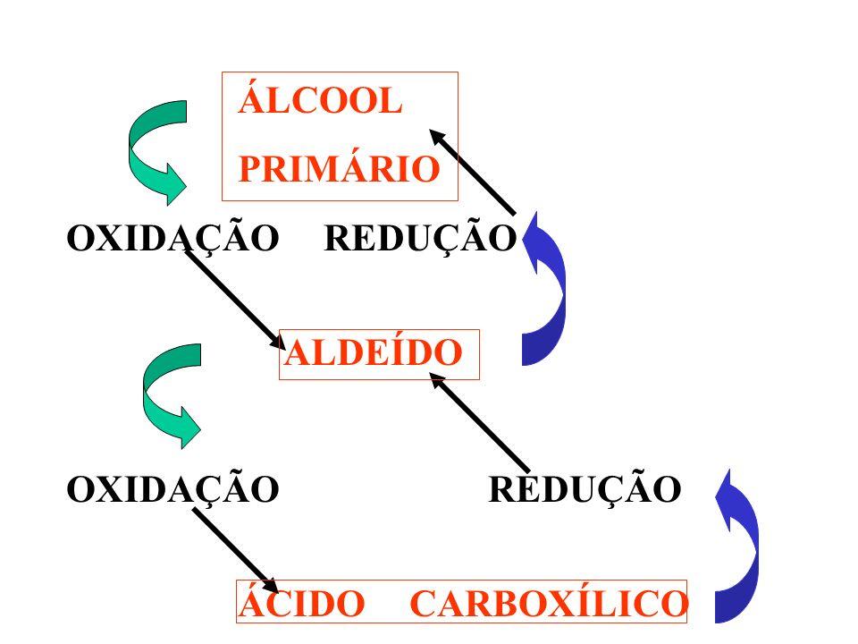 ÁLCOOL PRIMÁRIO OXIDAÇÃO REDUÇÃO ALDEÍDO OXIDAÇÃO REDUÇÃO ÁCIDO CARBOXÍLICO