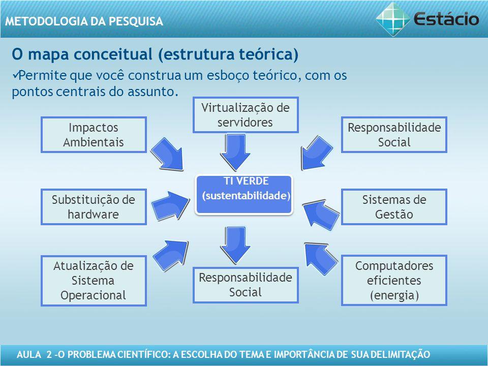 O mapa conceitual (estrutura teórica)