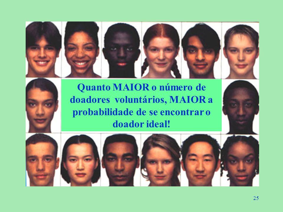Quanto MAIOR o número de doadores voluntários, MAIOR a probabilidade de se encontrar o doador ideal!