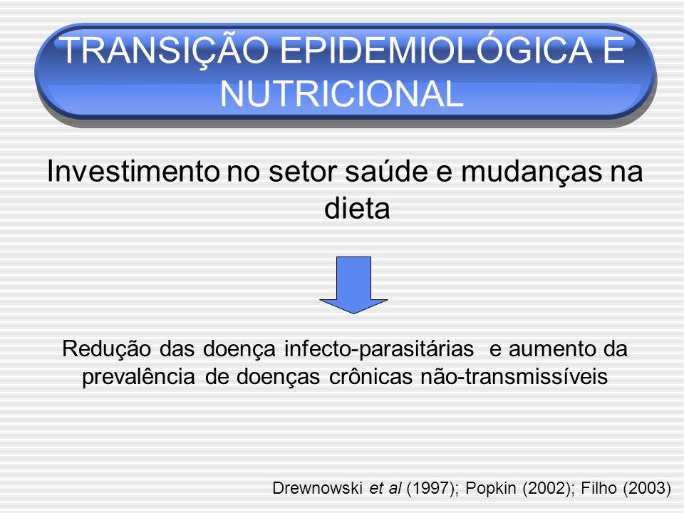 TRANSIÇÃO EPIDEMIOLÓGICA E NUTRICIONAL