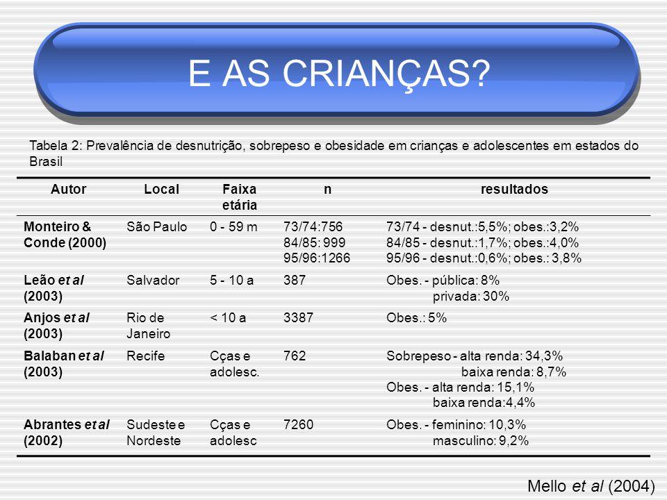 E AS CRIANÇAS Mello et al (2004)