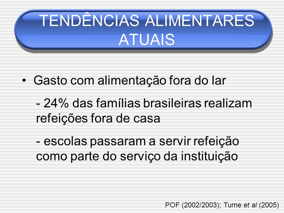 TENDÊNCIAS ALIMENTARES ATUAIS