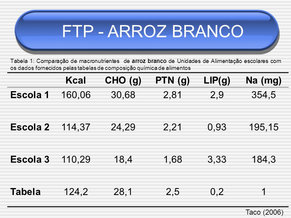 FTP - ARROZ BRANCO Kcal CHO (g) PTN (g) LIP(g) Na (mg) Escola 1 160,06