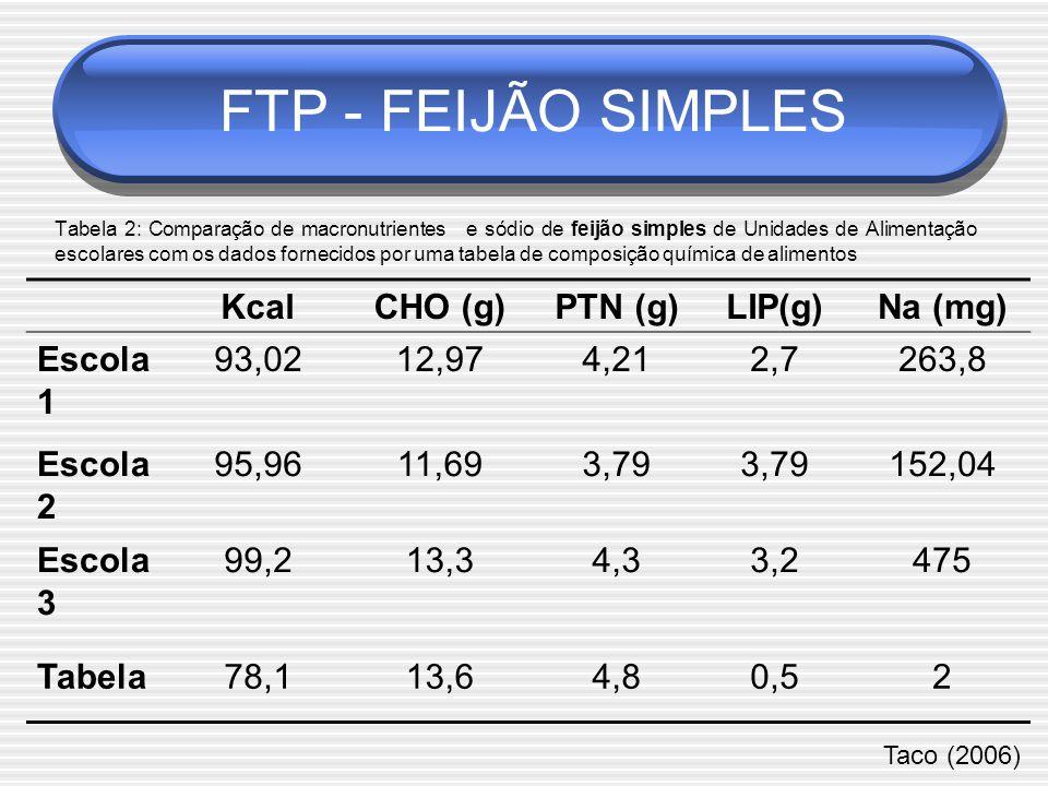 FTP - FEIJÃO SIMPLES Kcal CHO (g) PTN (g) LIP(g) Na (mg) Escola 1