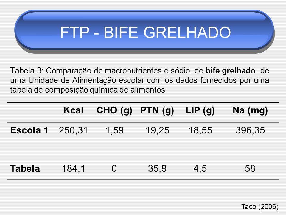 FTP - BIFE GRELHADO Kcal CHO (g) PTN (g) LIP (g) Na (mg) Escola 1